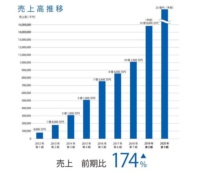 アクアバンク成長中グラフ